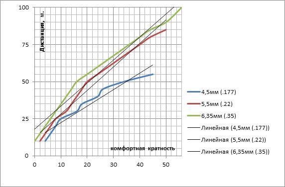 таблица комфортной кратности